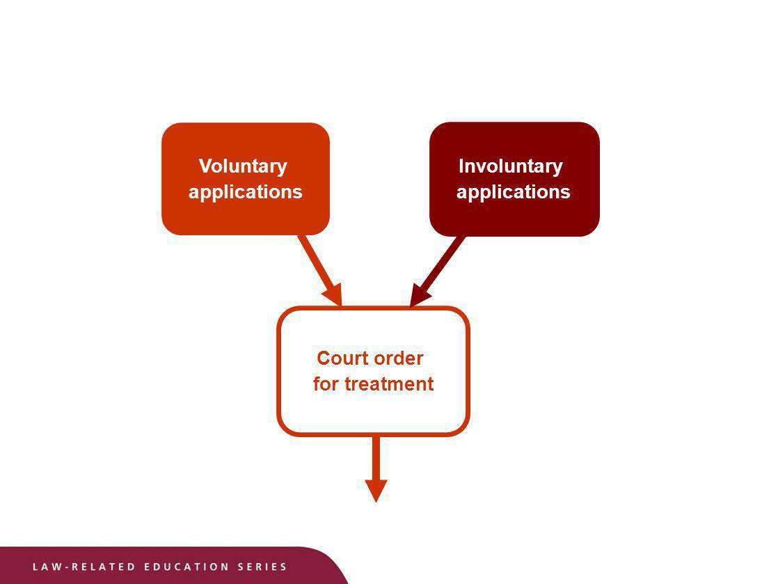Voluntary applications Involuntary applications