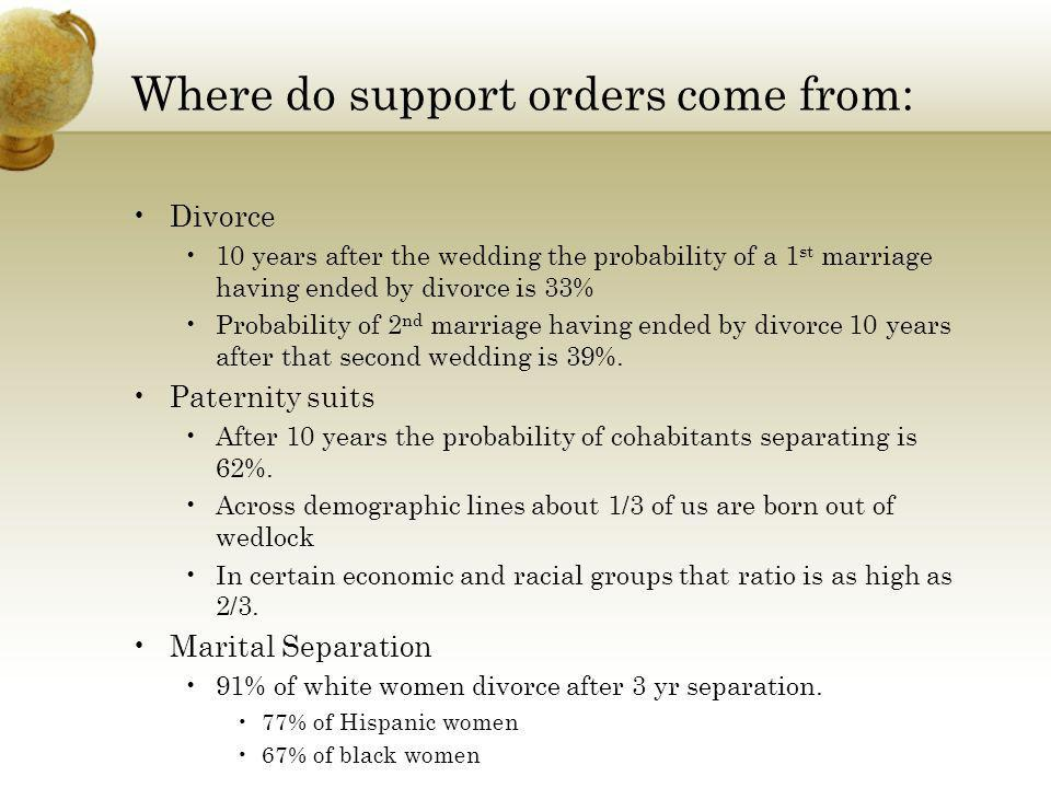 Where do support orders come from: