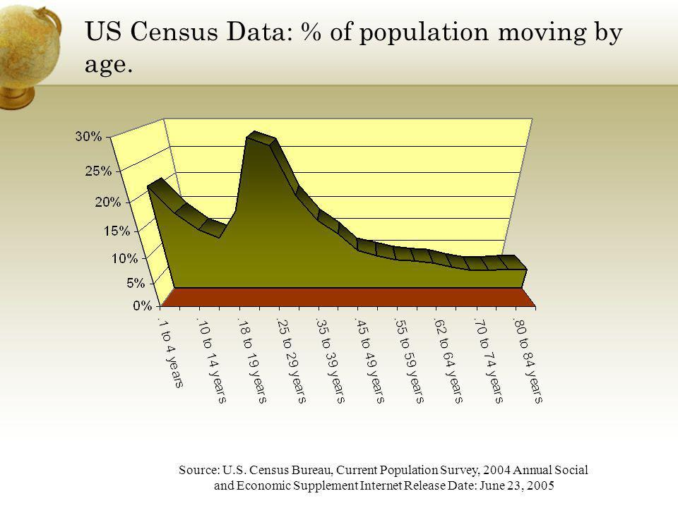 US Census Data: % of population moving by age.