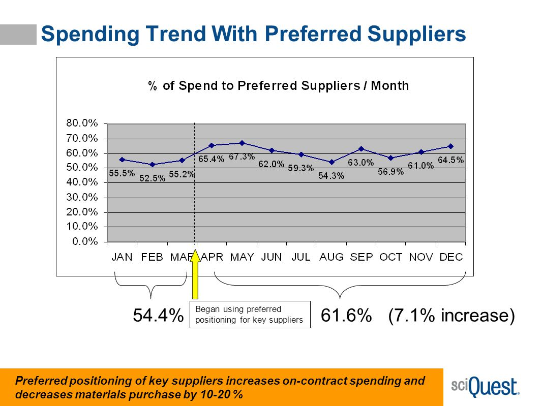 Spending Trend With Preferred Suppliers