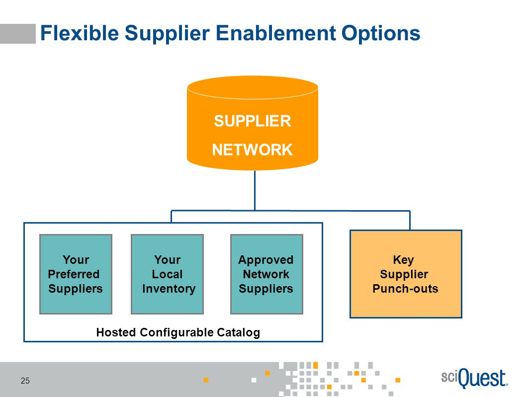 Flexible Supplier Enablement Options