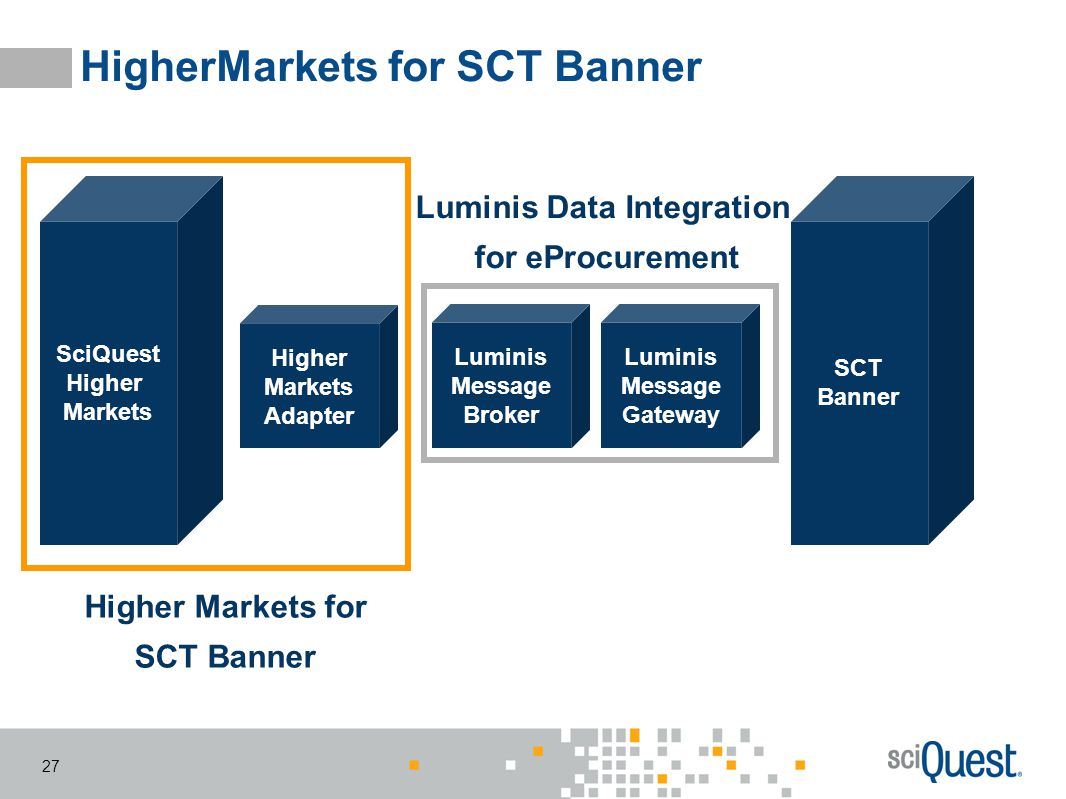 HigherMarkets for SCT Banner