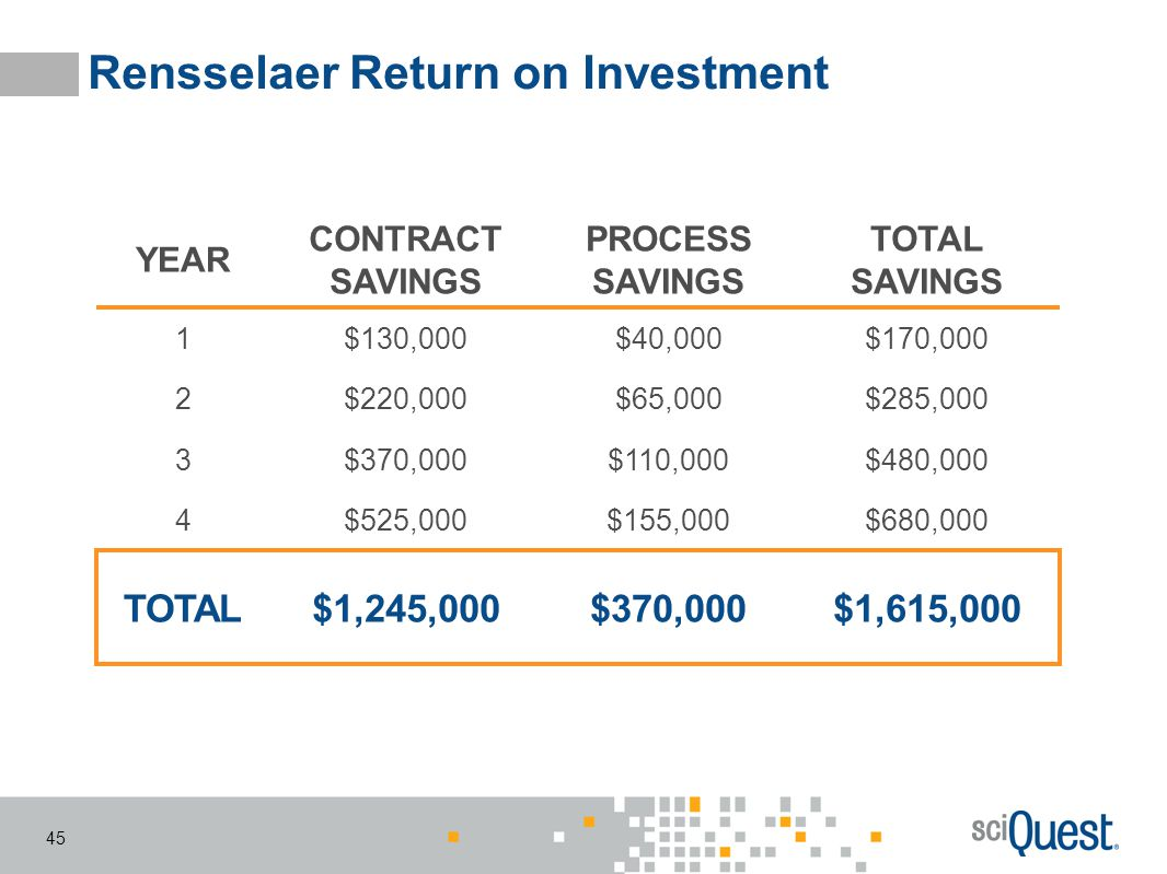 Rensselaer Return on Investment