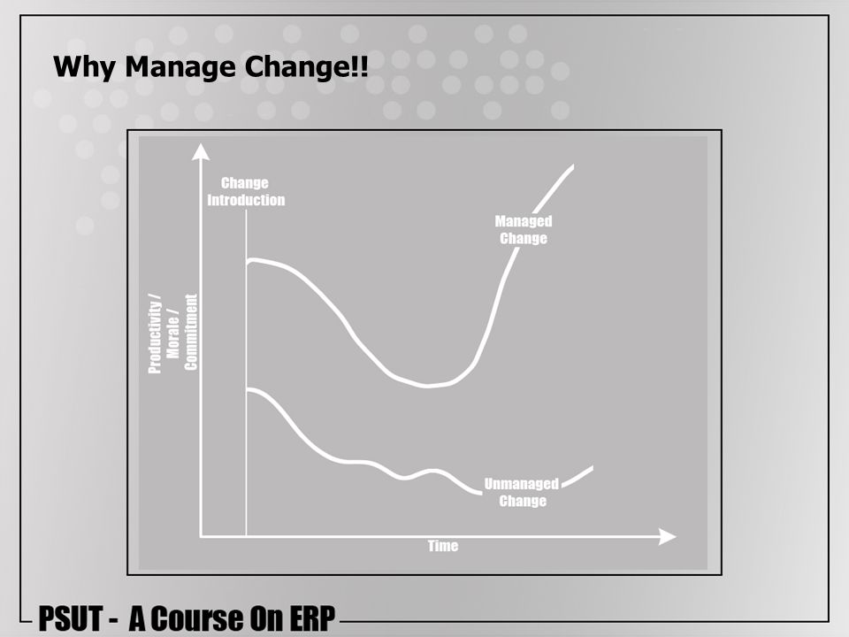 Why Manage Change!!