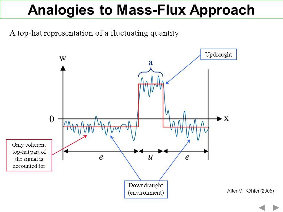 Analogies to Mass-Flux Approach