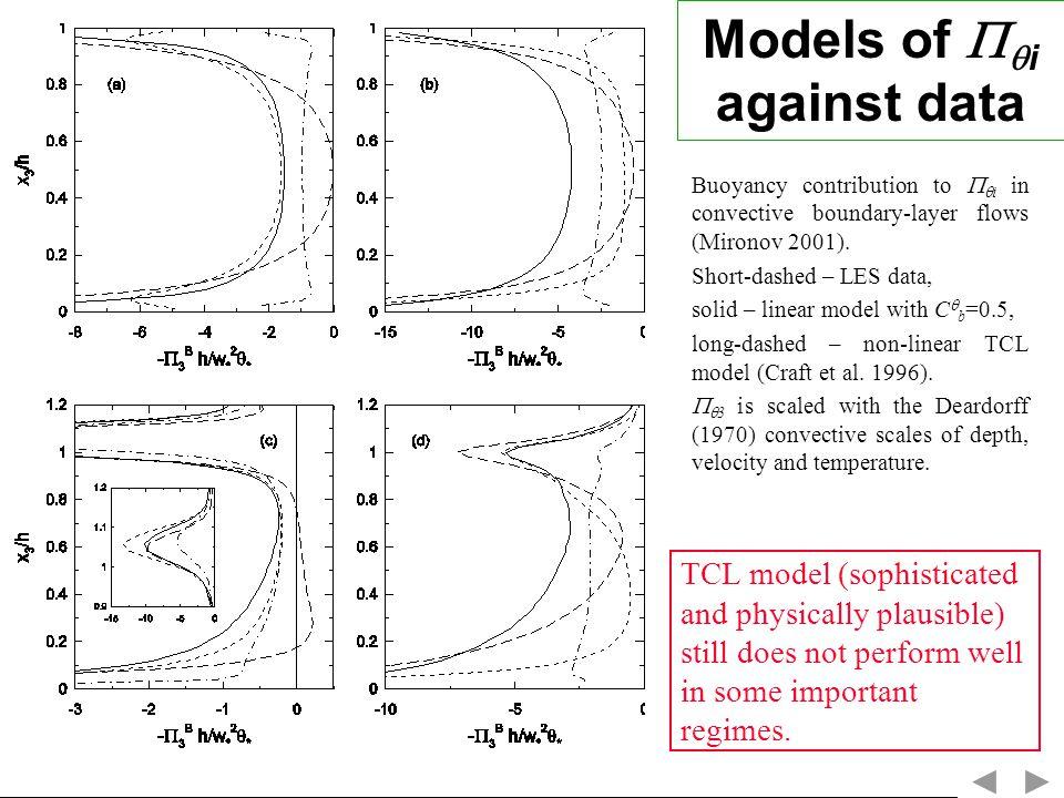 Models of i against data