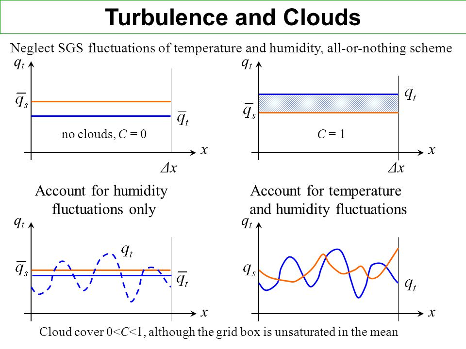 Turbulence and Clouds qt qt x x Δx Δx Account for humidity