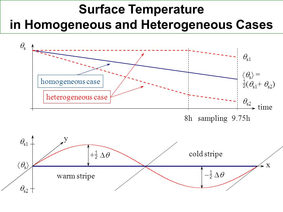 in Homogeneous and Heterogeneous Cases