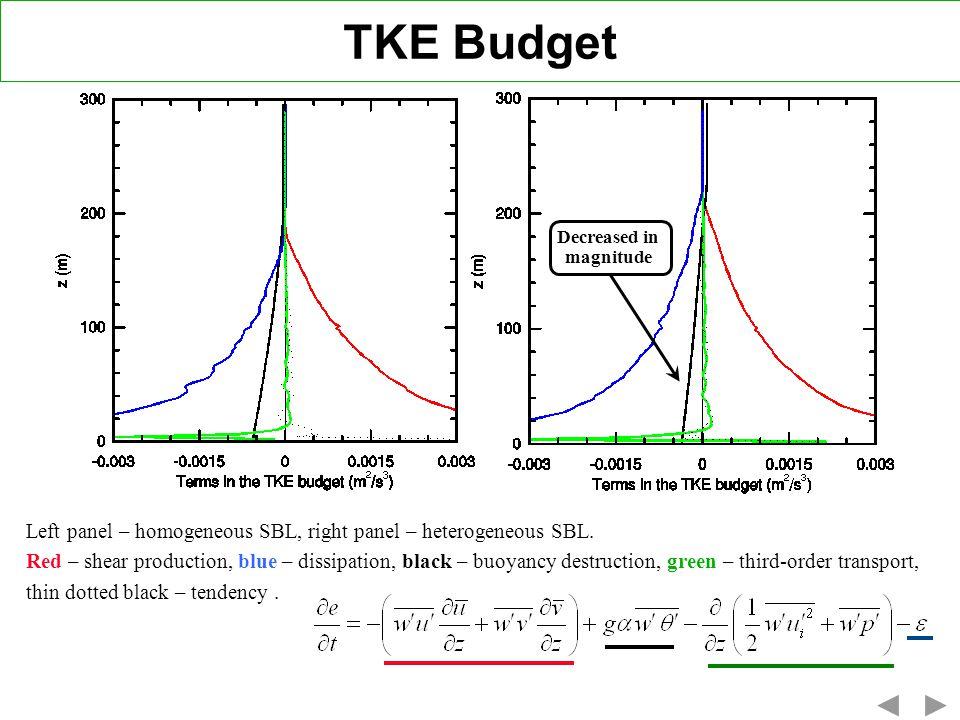TKE Budget Decreased in. magnitude. Left panel – homogeneous SBL, right panel – heterogeneous SBL.