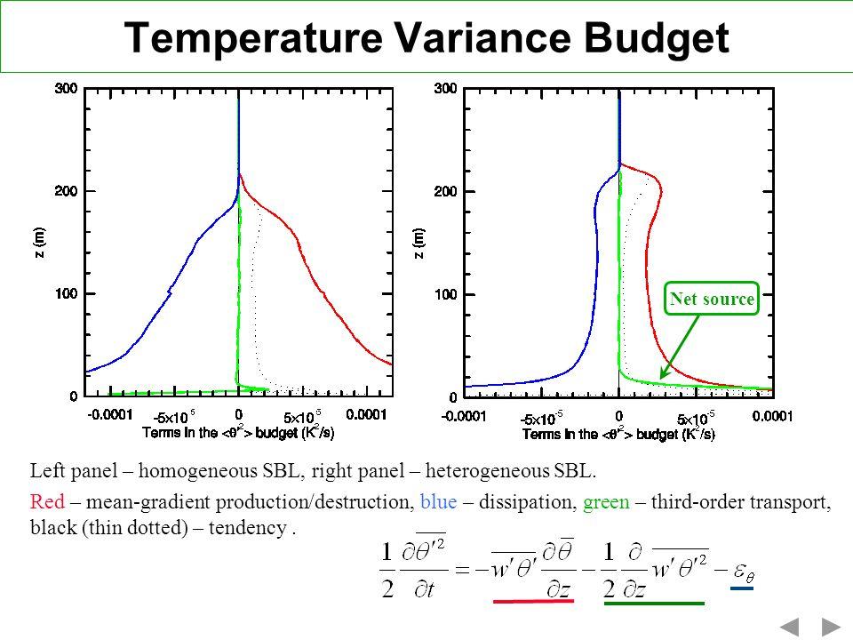 Temperature Variance Budget