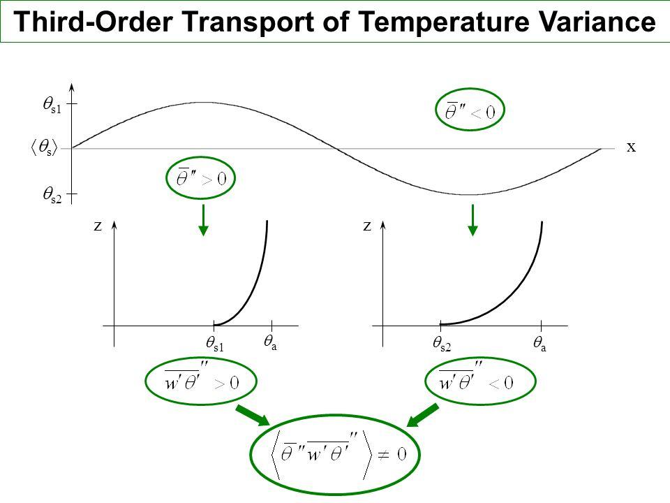 Third-Order Transport of Temperature Variance