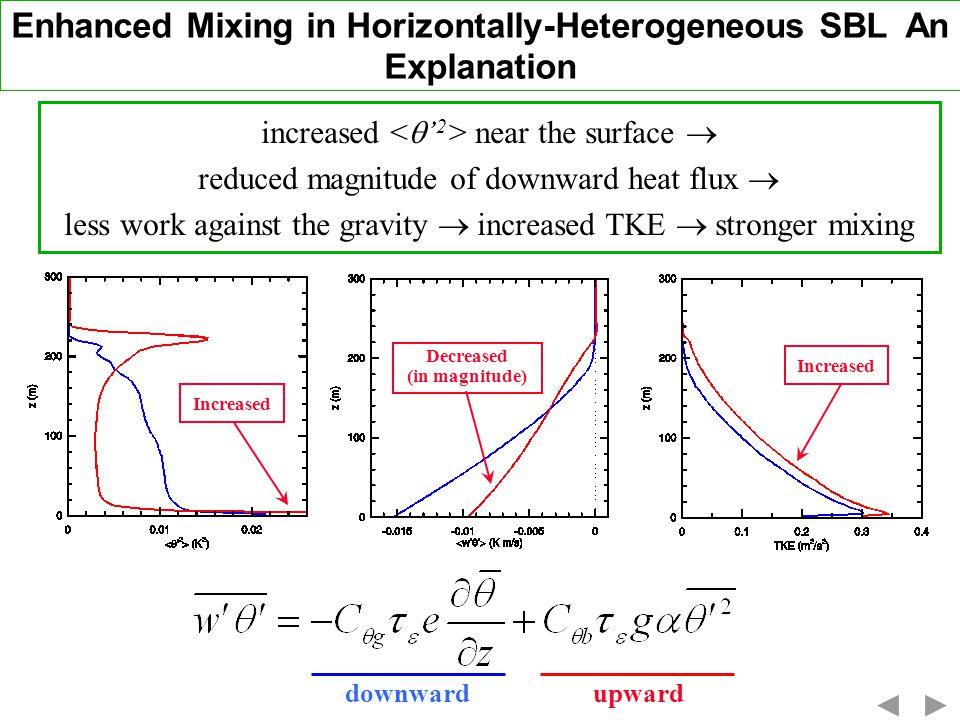 Enhanced Mixing in Horizontally-Heterogeneous SBL An Explanation