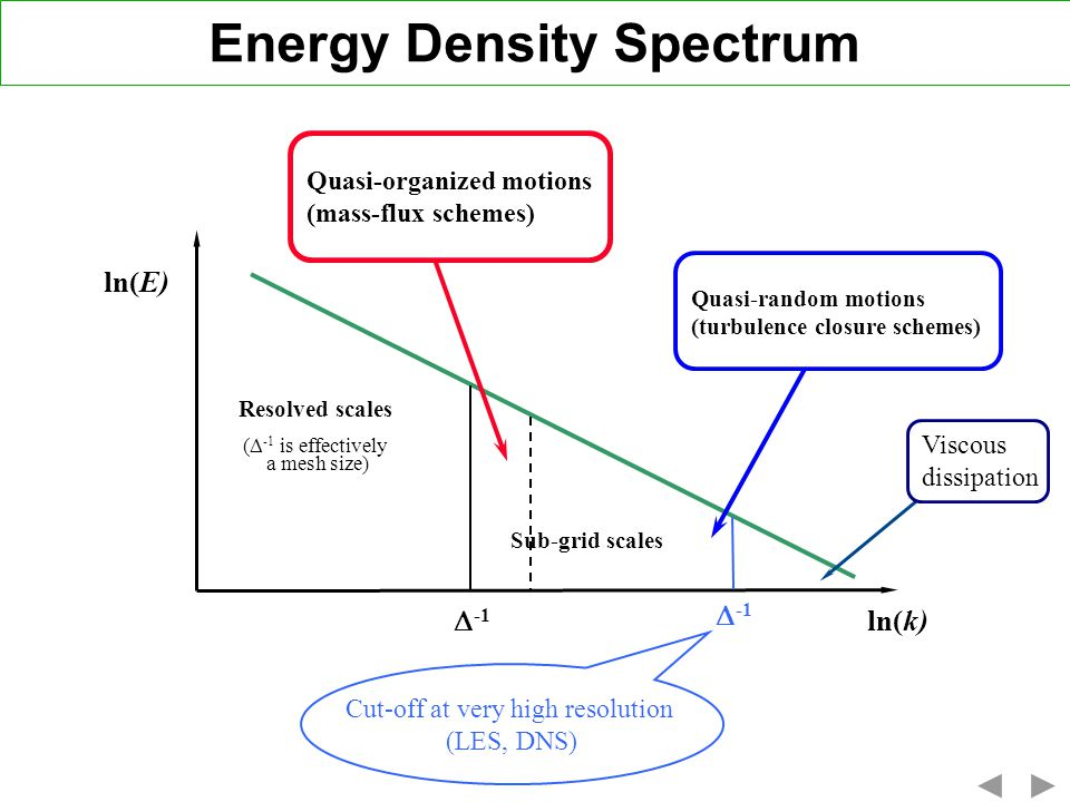 Energy Density Spectrum