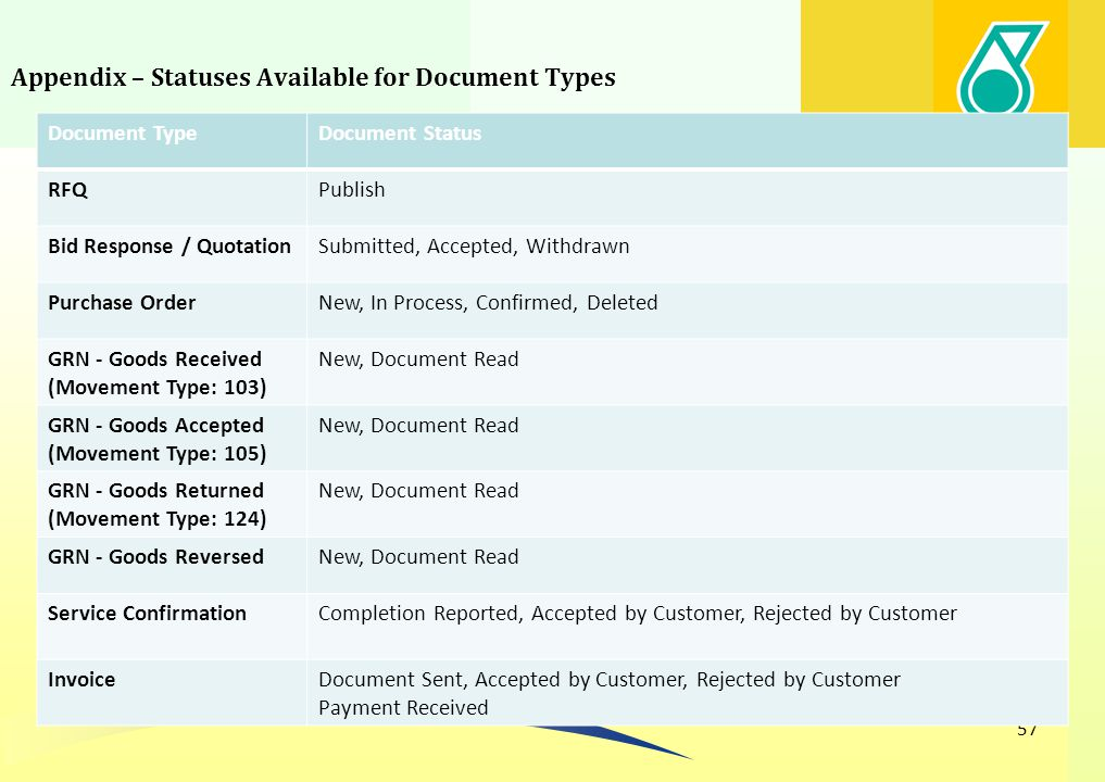 Appendix – Statuses Available for Document Types