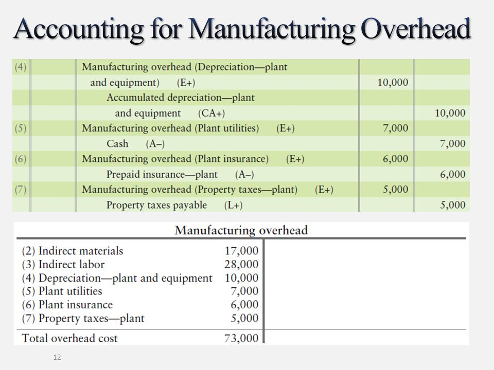 Accounting for Manufacturing Overhead