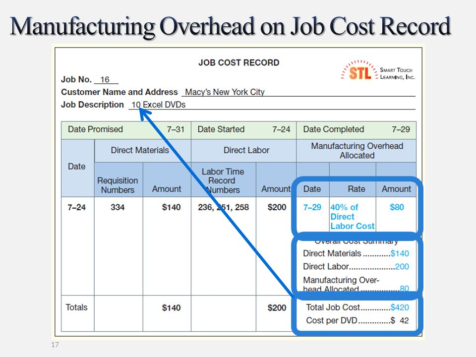 Manufacturing Overhead on Job Cost Record