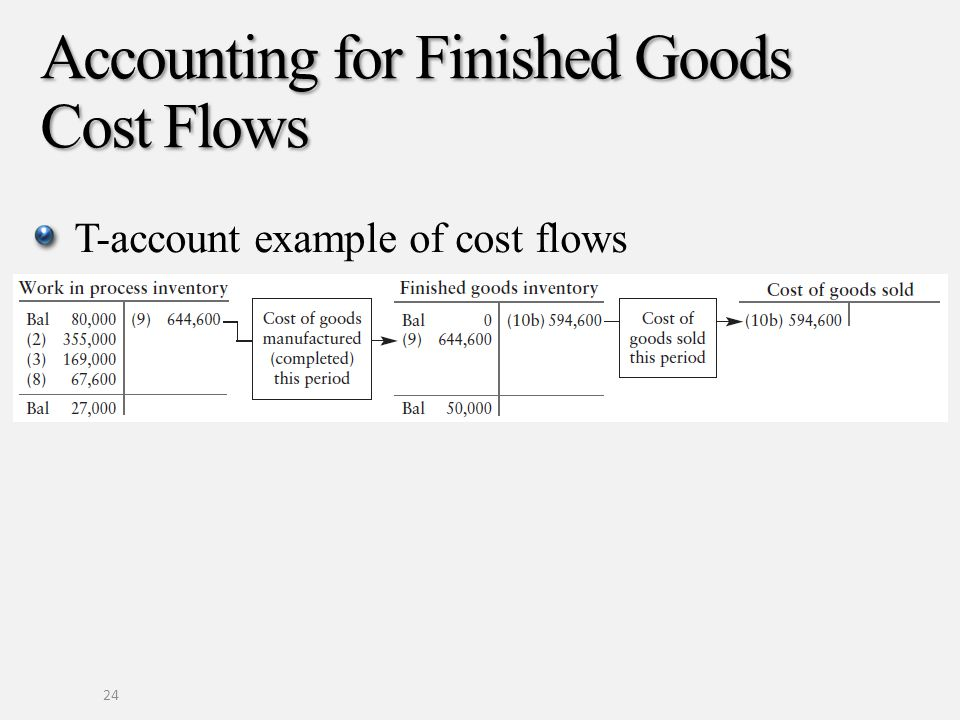 Accounting for Finished Goods Cost Flows