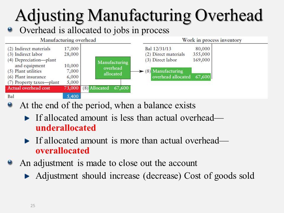 Adjusting Manufacturing Overhead