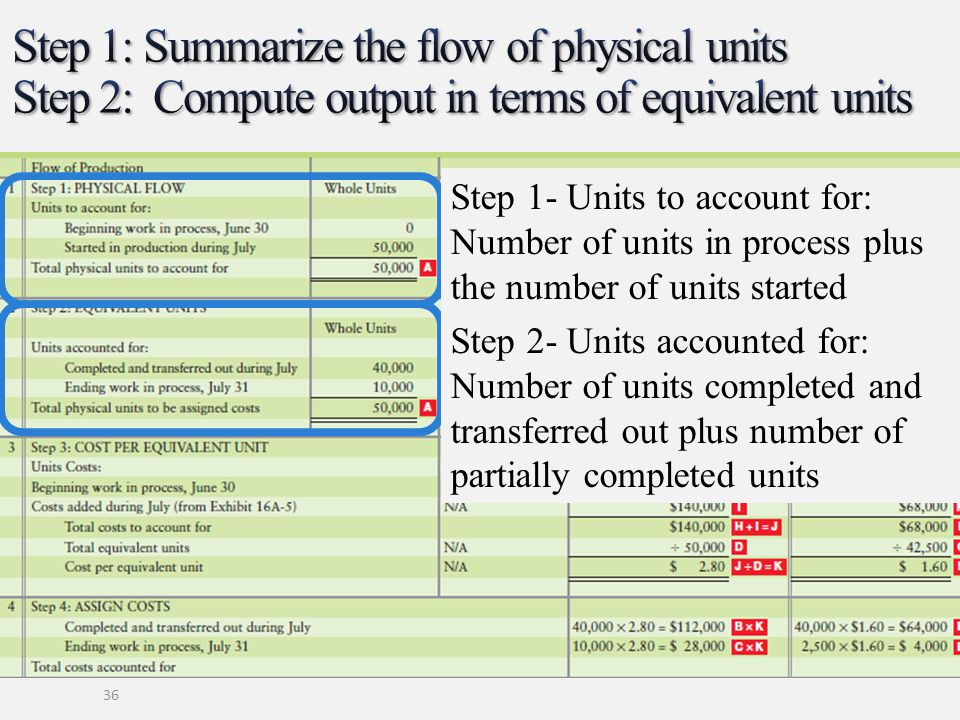Step 1: Summarize the flow of physical units Step 2: Compute output in terms of equivalent units
