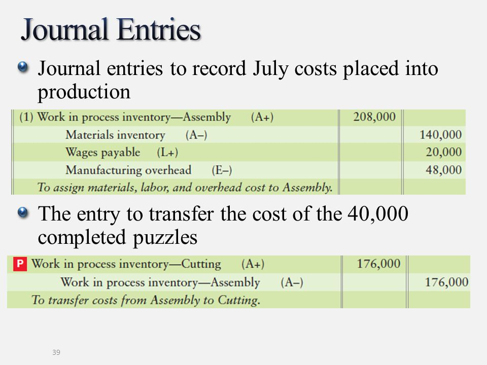Journal Entries Journal entries to record July costs placed into production. The entry to transfer the cost of the 40,000 completed puzzles.