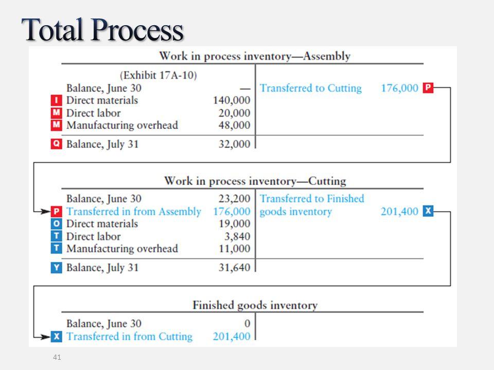 Total Process