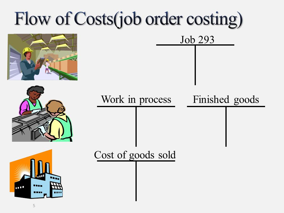 Flow of Costs(job order costing)