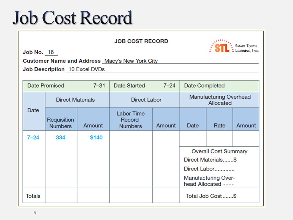 Job Cost Record A job cost record is shown here.