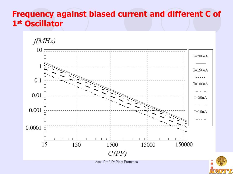 Frequency against biased current and different C of 1st Oscillator