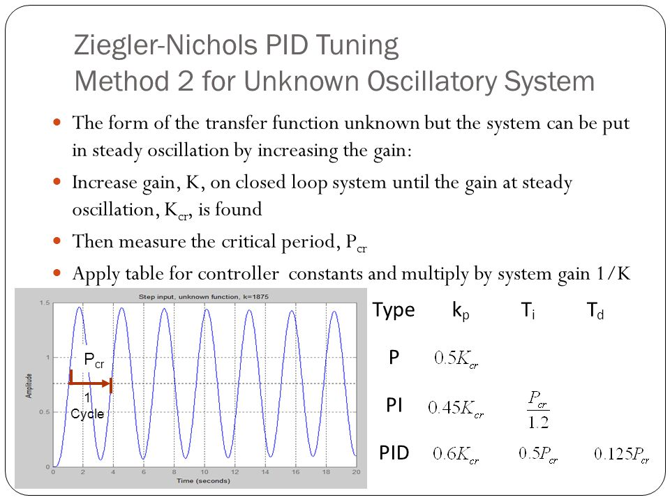 Ziegler-Nichols PID Tuning Method 2 for Unknown Oscillatory System