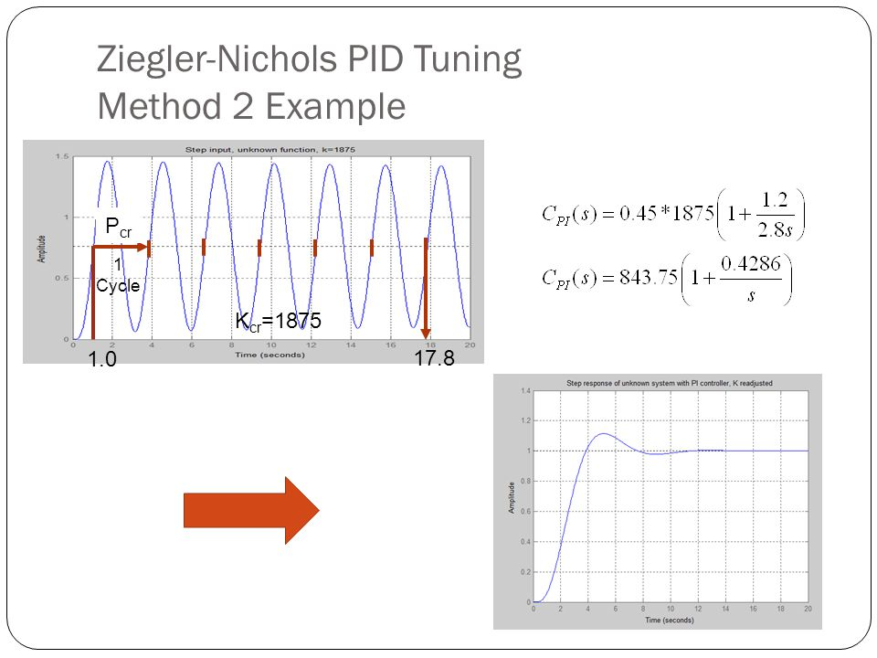 Ziegler-Nichols PID Tuning Method 2 Example