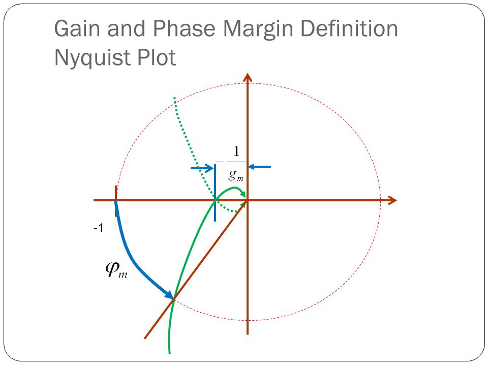 Gain and Phase Margin Definition Nyquist Plot