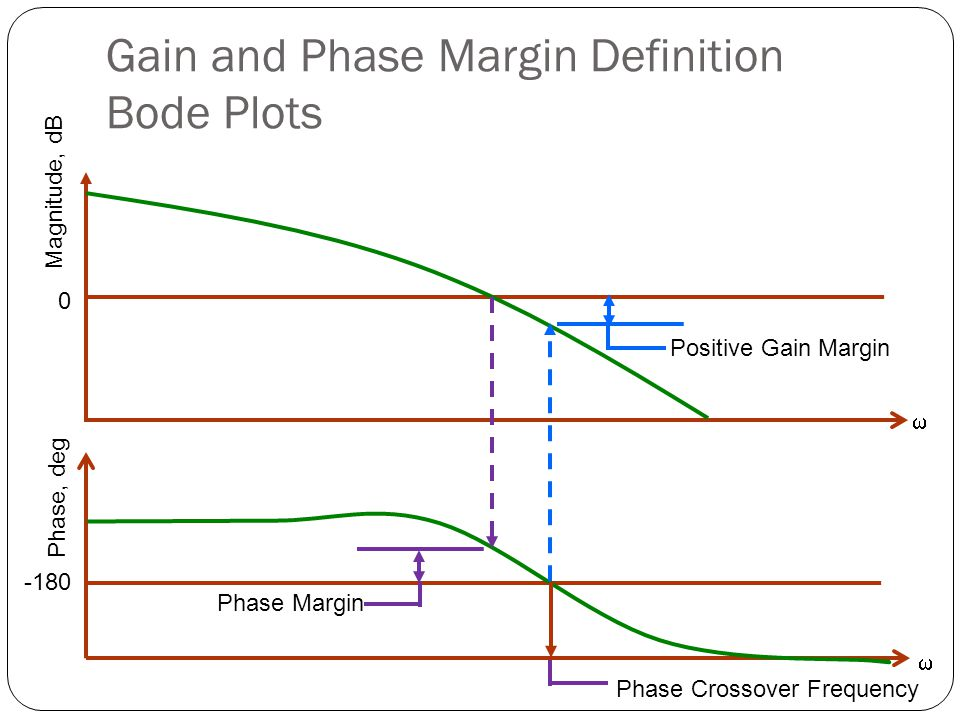 Gain and Phase Margin Definition Bode Plots
