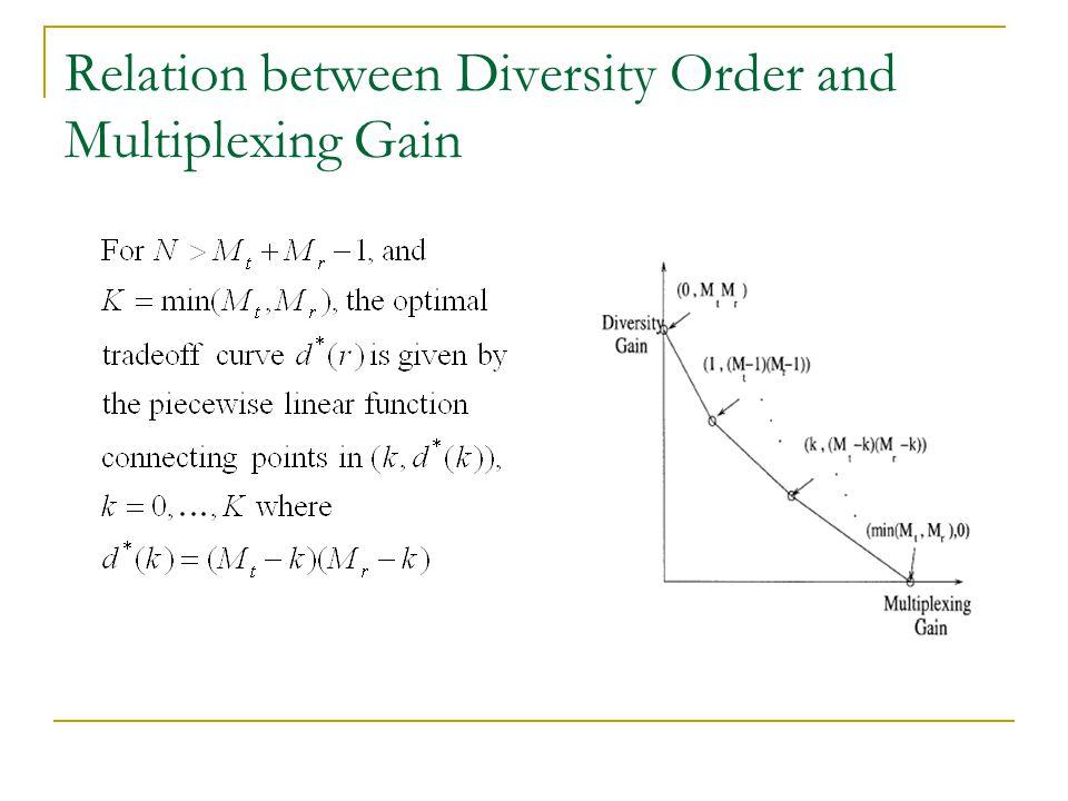 Relation between Diversity Order and Multiplexing Gain