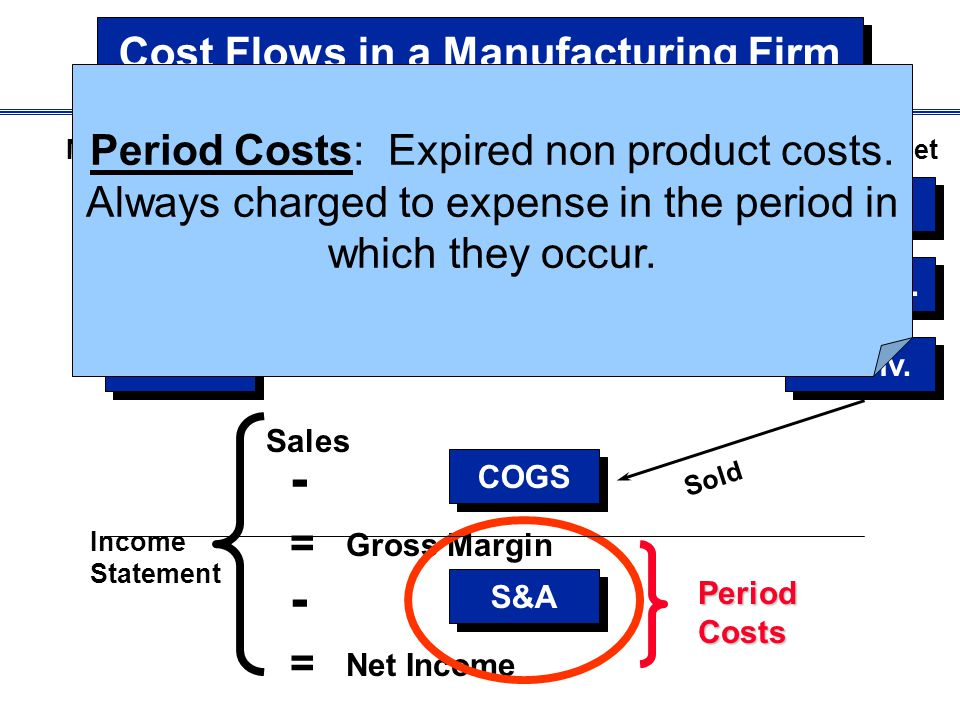 Cost Flows in a Manufacturing Firm