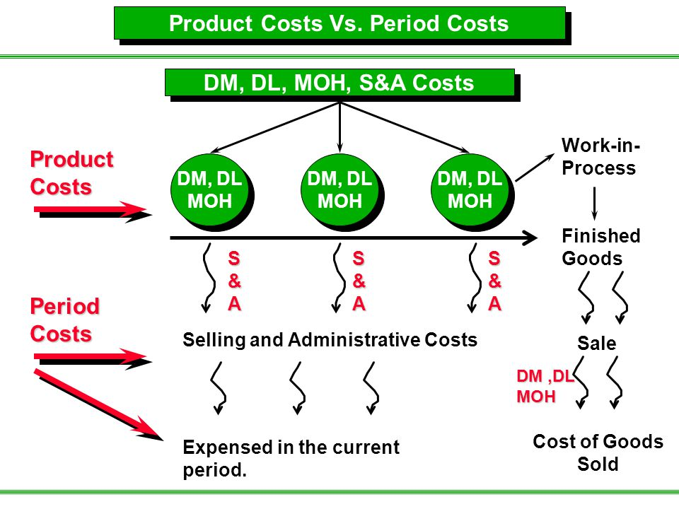 Product Costs Vs. Period Costs