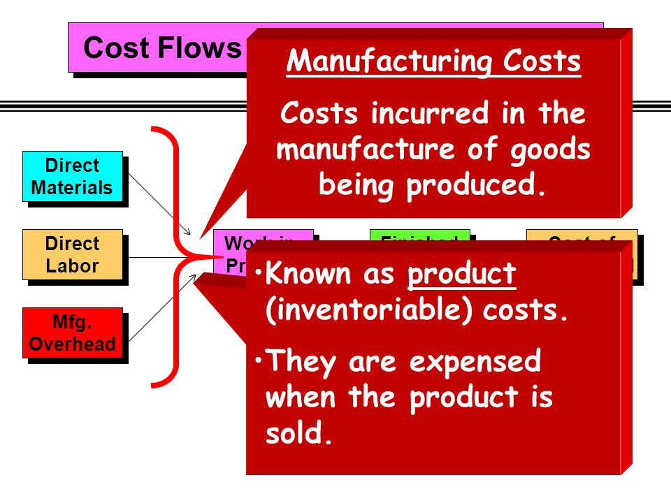Cost Flows in a Manufacturing Firm Manufacturing Costs