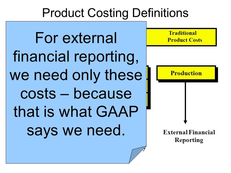 Product Costing Definitions