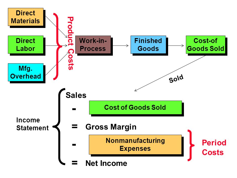 - - = = Product Costs Sales Gross Margin Period Costs Net Income