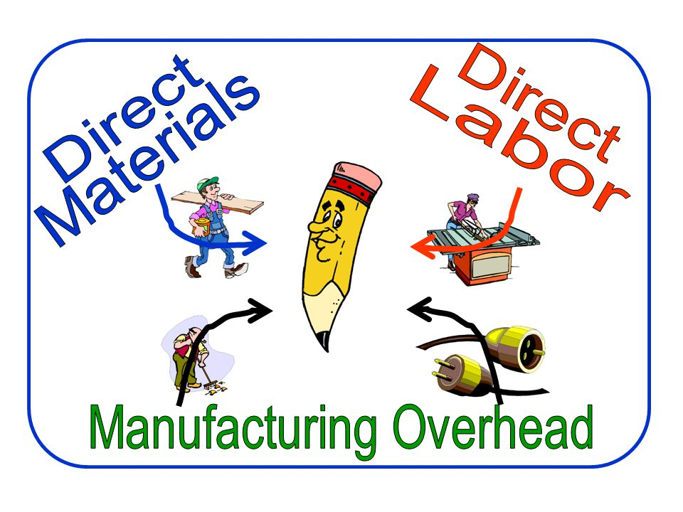 Manufacturing Costs Direct Materials Direct Labor
