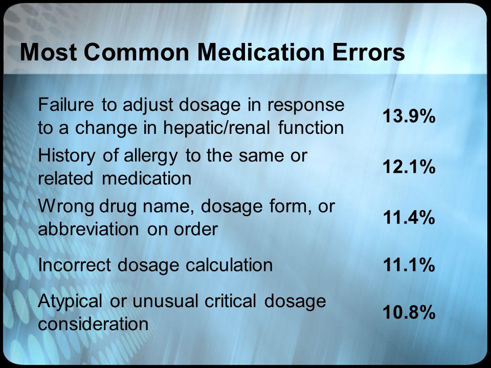 Most Common Medication Errors