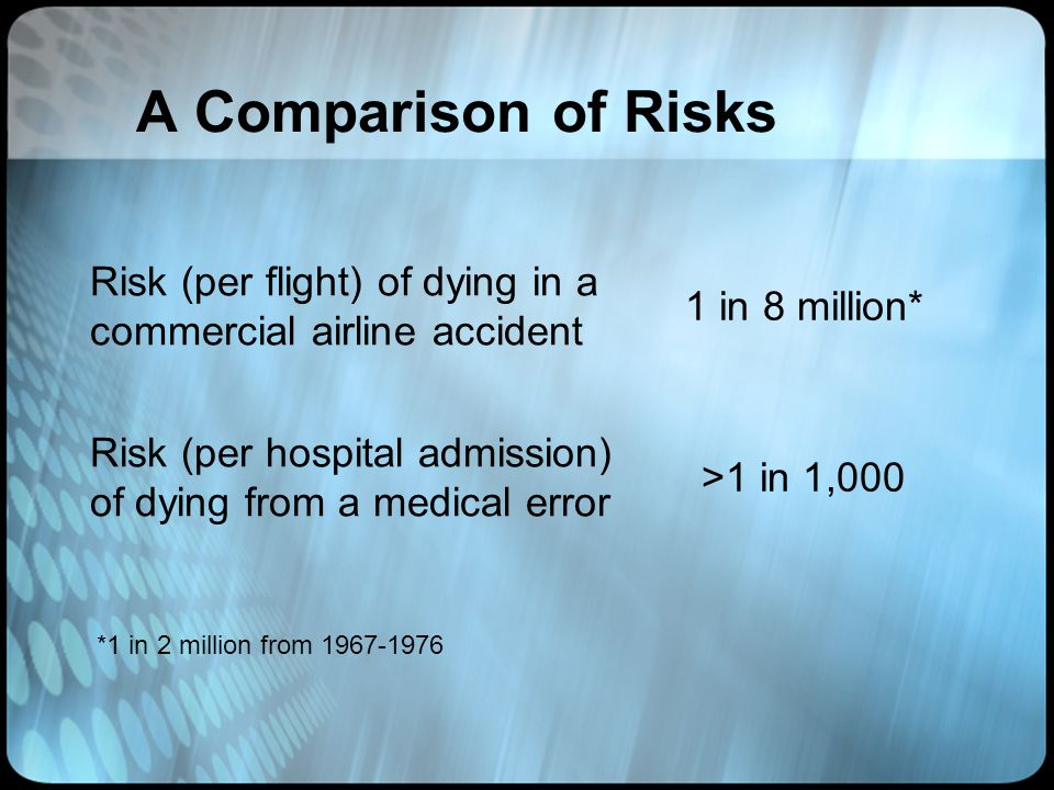 A Comparison of Risks Risk (per flight) of dying in a commercial airline accident. 1 in 8 million*