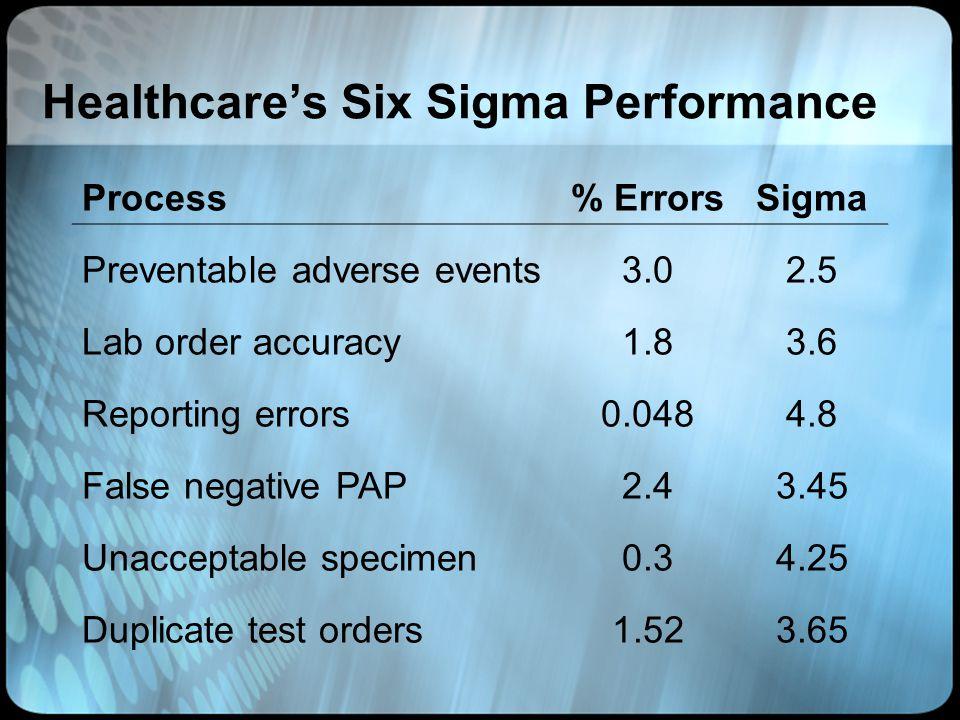 Healthcare's Six Sigma Performance