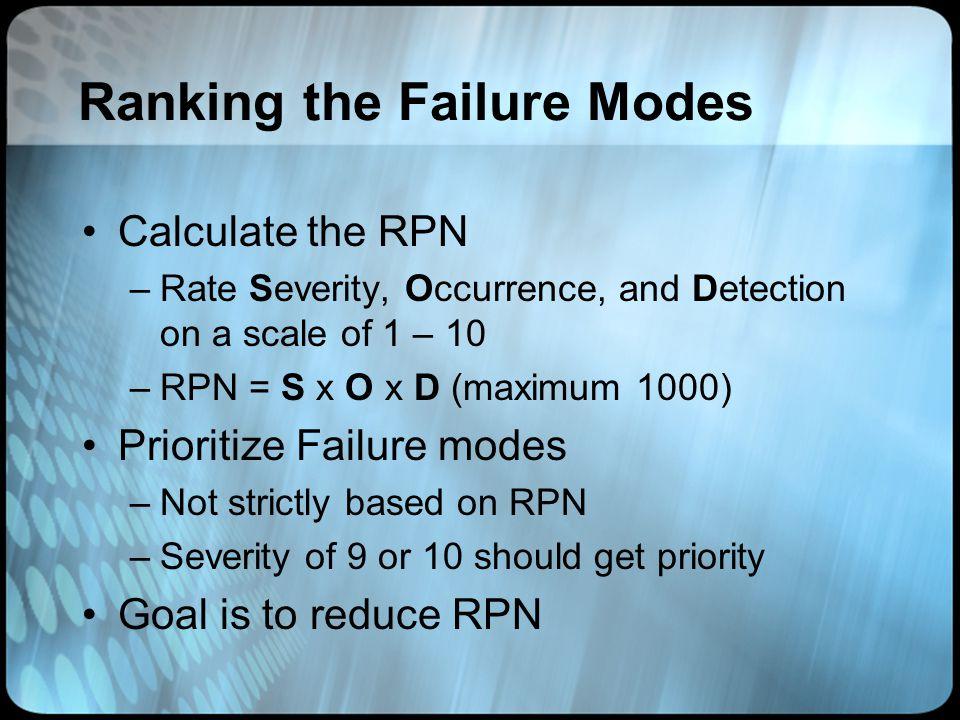 Ranking the Failure Modes