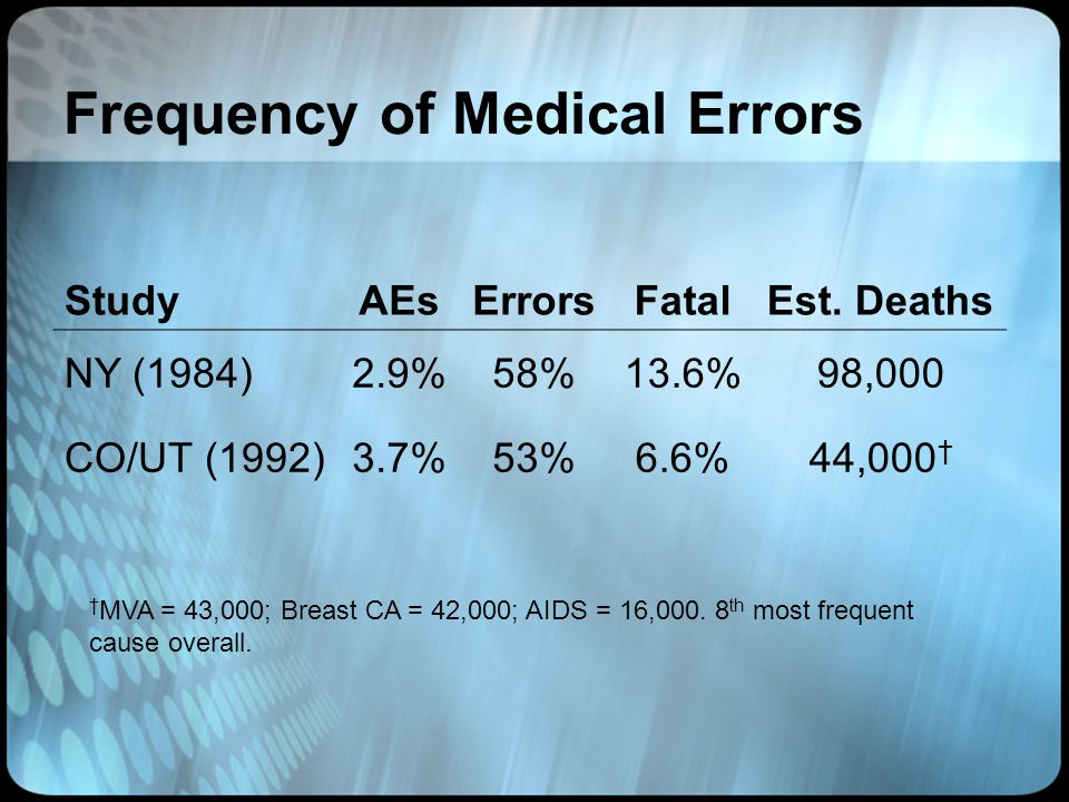 Frequency of Medical Errors