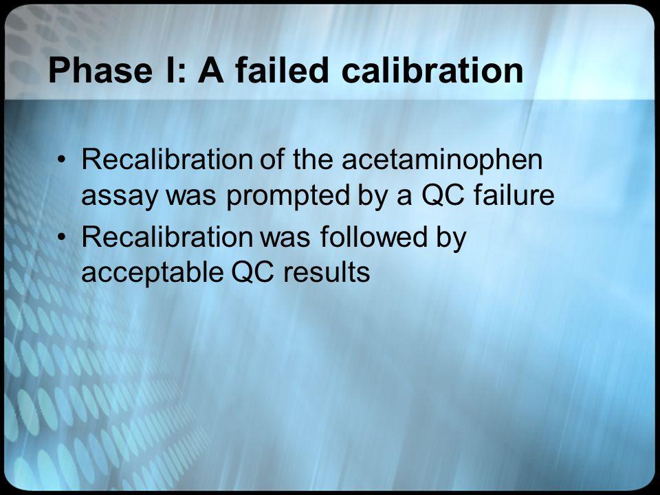 Phase I: A failed calibration