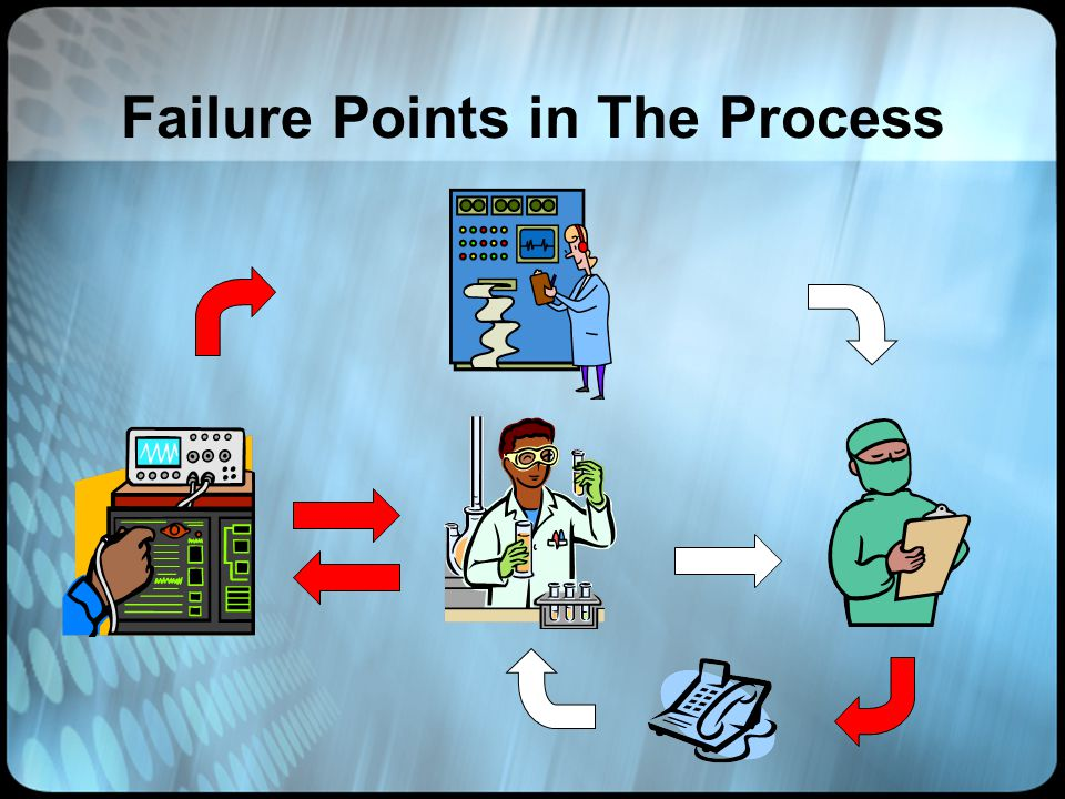 Failure Points in The Process