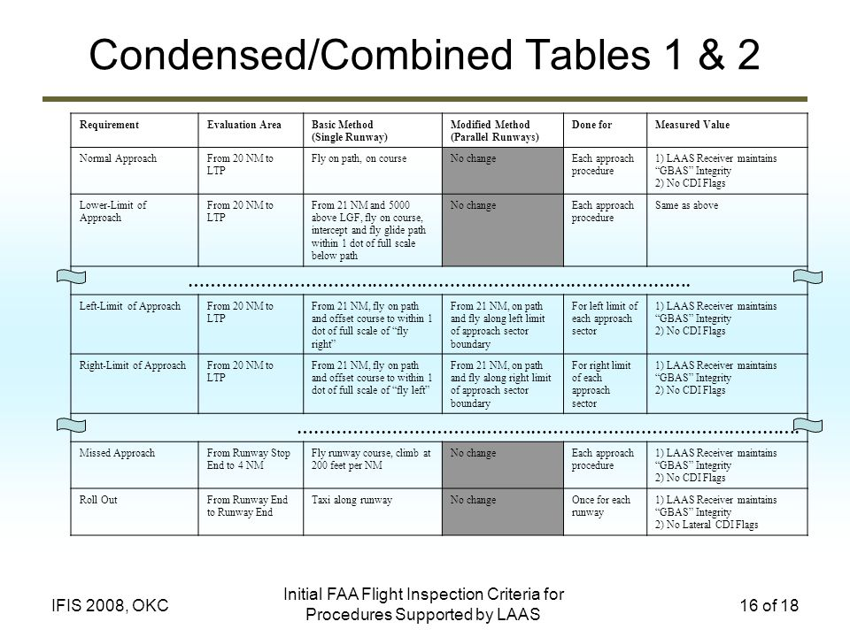 Condensed/Combined Tables 1 & 2
