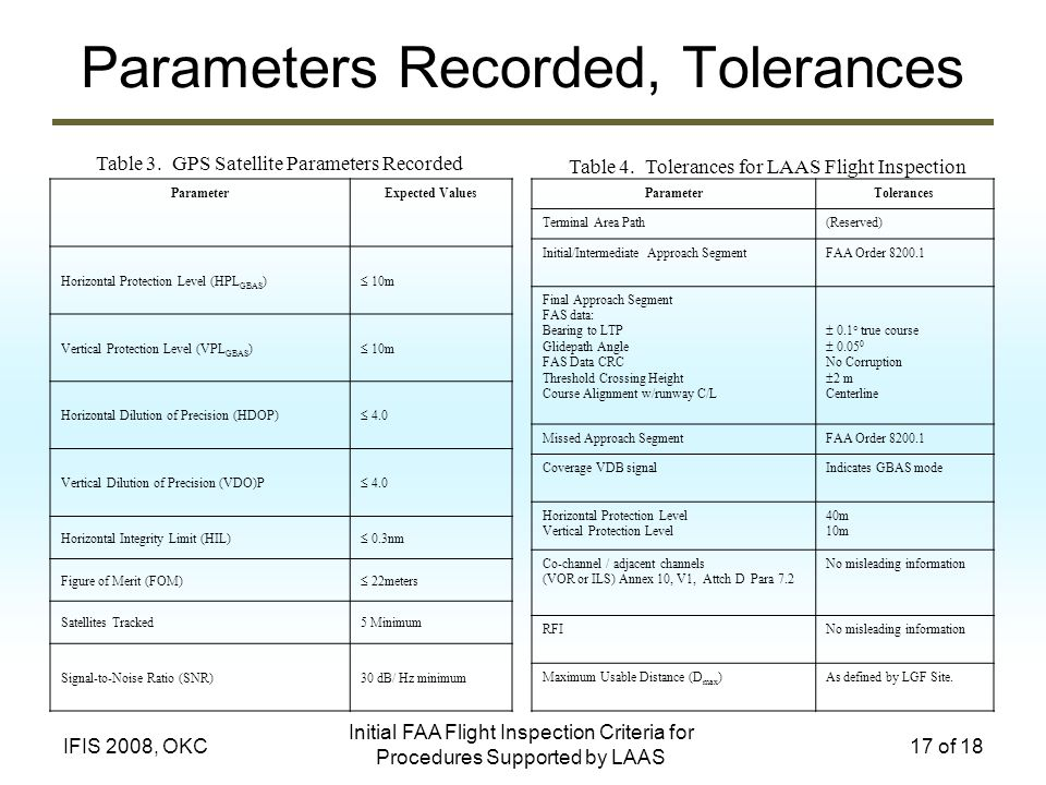 Parameters Recorded, Tolerances