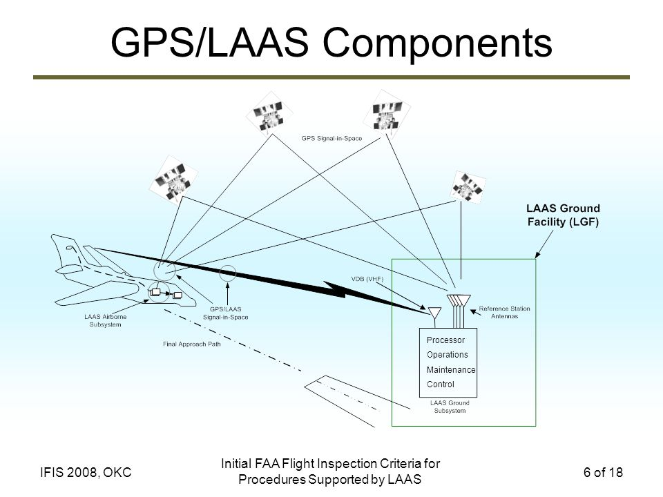 GPS/LAAS Components Processor. Operations. Maintenance. Control. Initial FAA Flight Inspection Criteria for Procedures Supported by LAAS.