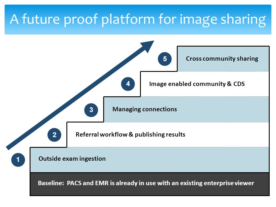 A future proof platform for image sharing